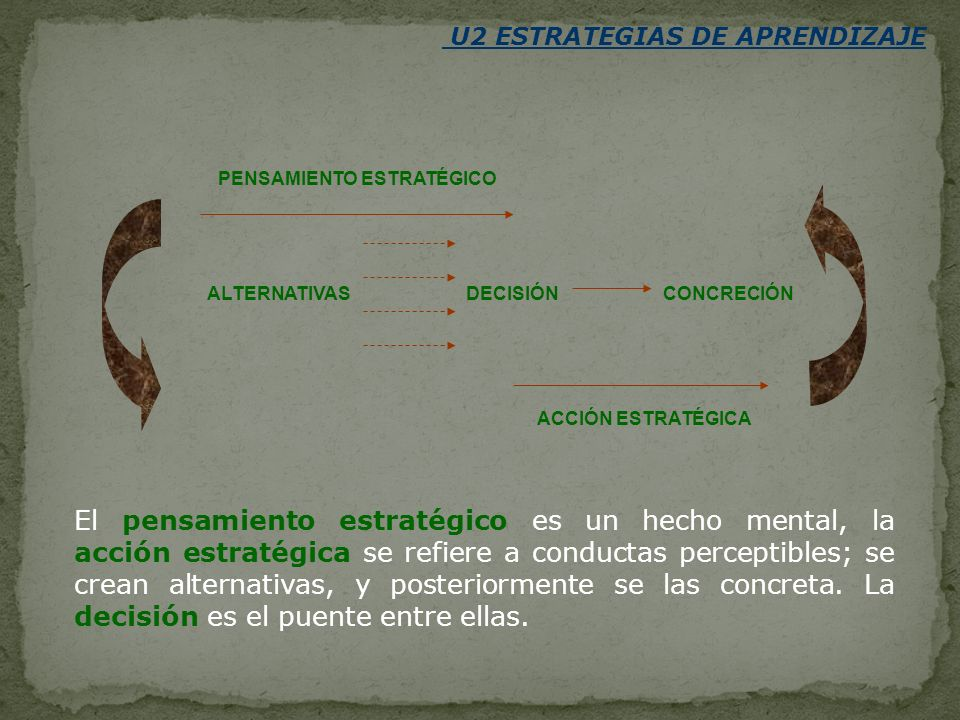 U2 ESTRATEGIAS DE APRENDIZAJE PENSAMIENTO ESTRATÉGICO