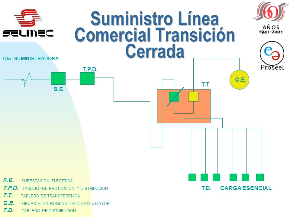 Suministro Línea Comercial Transición Cerrada