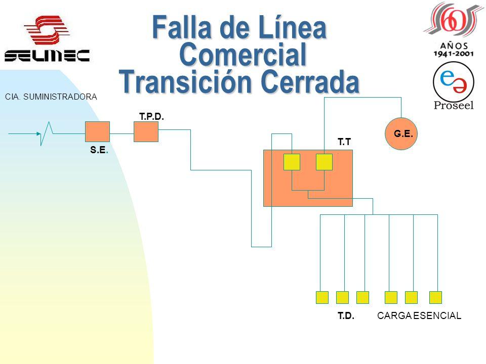 Falla de Línea Comercial Transición Cerrada