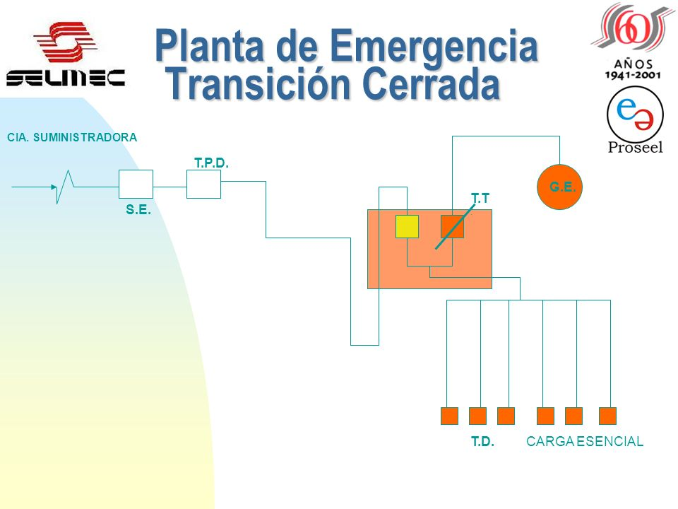 Planta de Emergencia Transición Cerrada