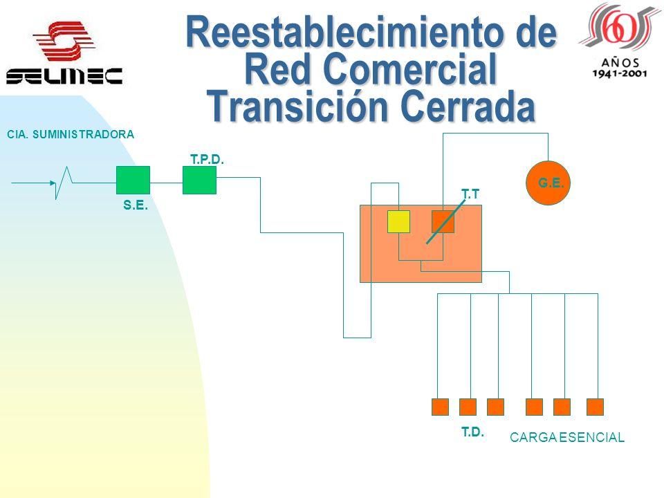 Reestablecimiento de Red Comercial Transición Cerrada