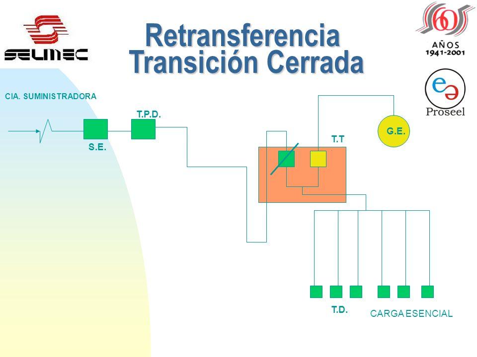 Retransferencia Transición Cerrada