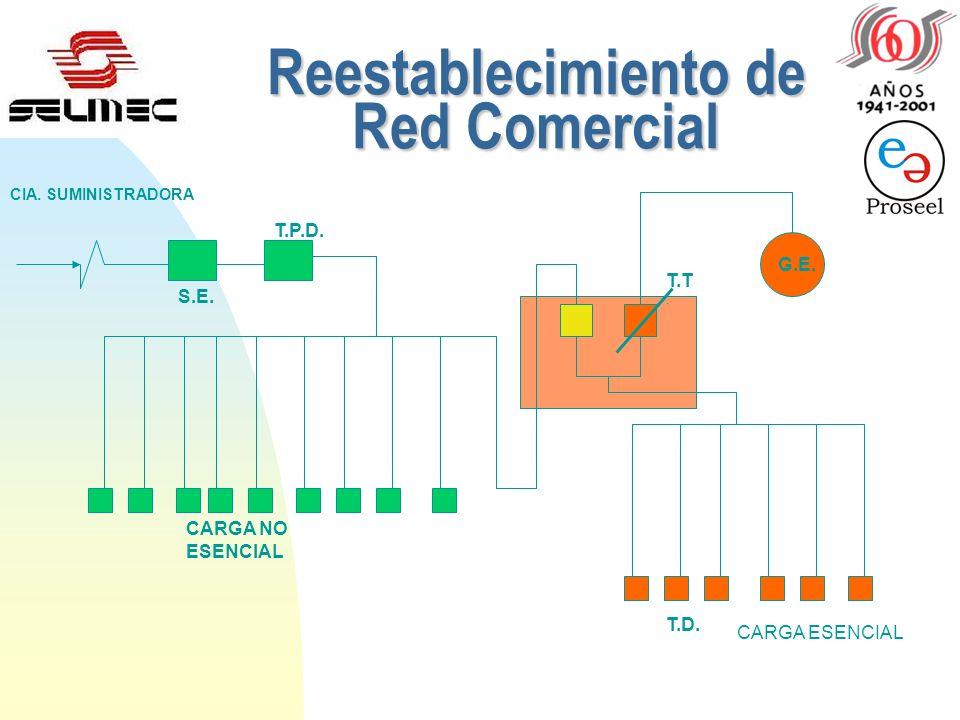 Reestablecimiento de Red Comercial