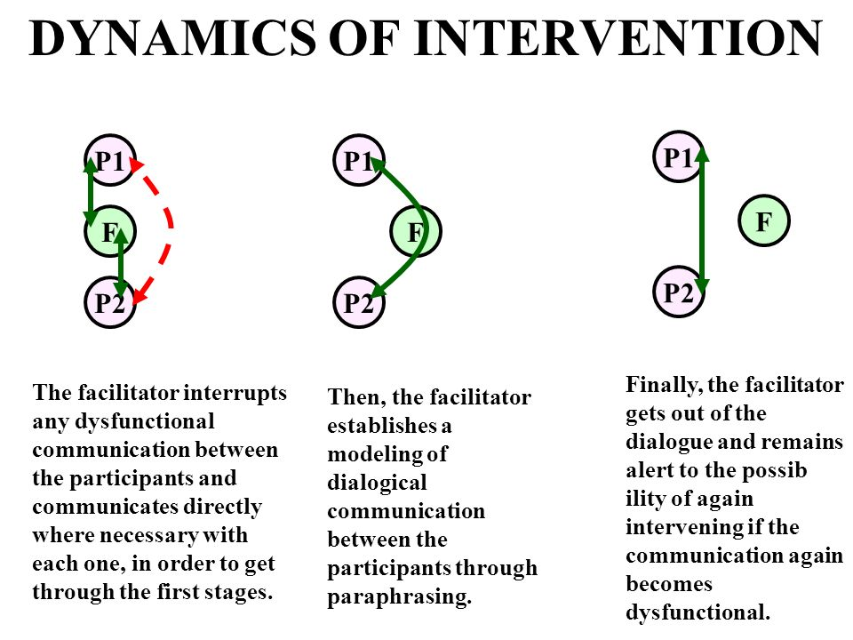 DYNAMICS OF INTERVENTION