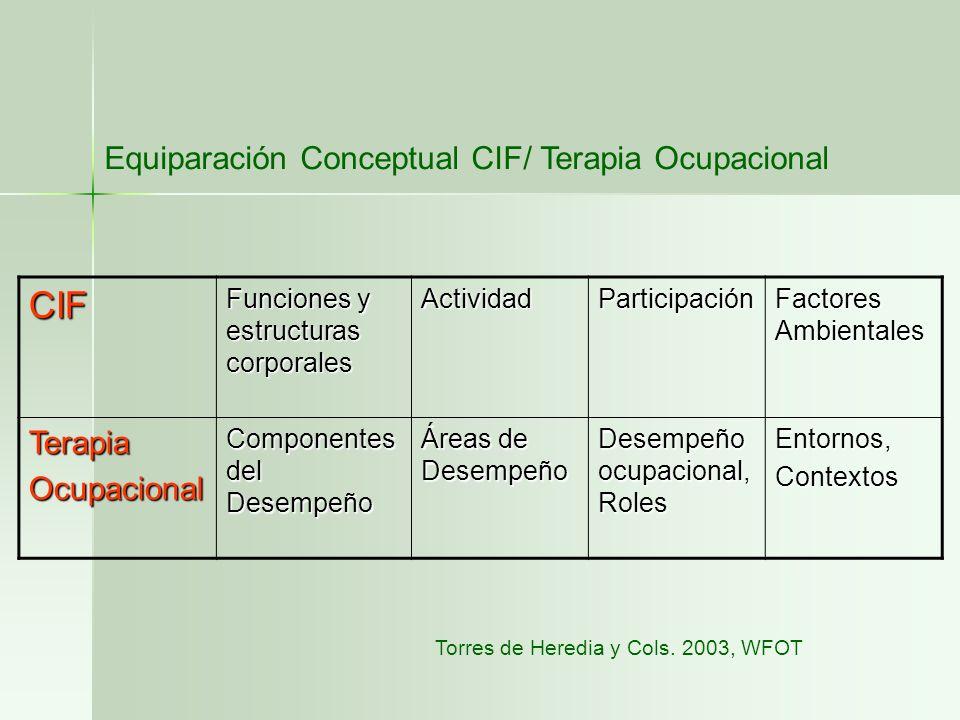 CIF Equiparación Conceptual CIF/ Terapia Ocupacional Terapia