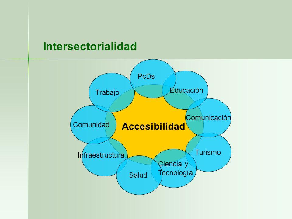 Intersectorialidad Accesibilidad PcDs Educación Trabajo Comunicación