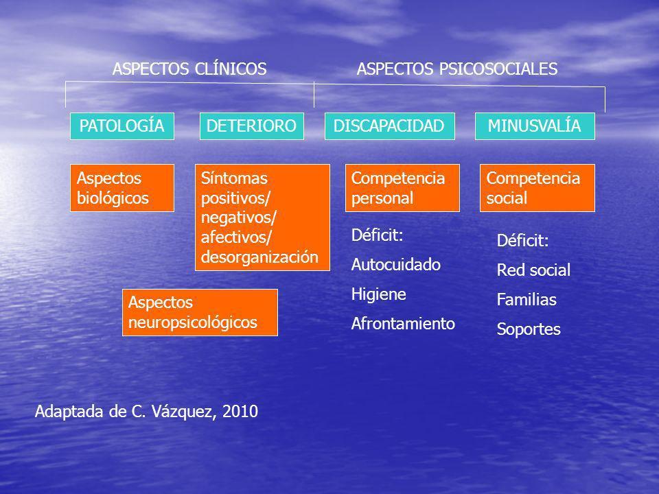 ASPECTOS CLÍNICOS ASPECTOS PSICOSOCIALES. PATOLOGÍA. DETERIORO. DISCAPACIDAD. MINUSVALÍA. Aspectos biológicos.
