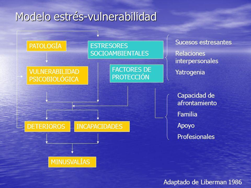 Modelo estrés-vulnerabilidad