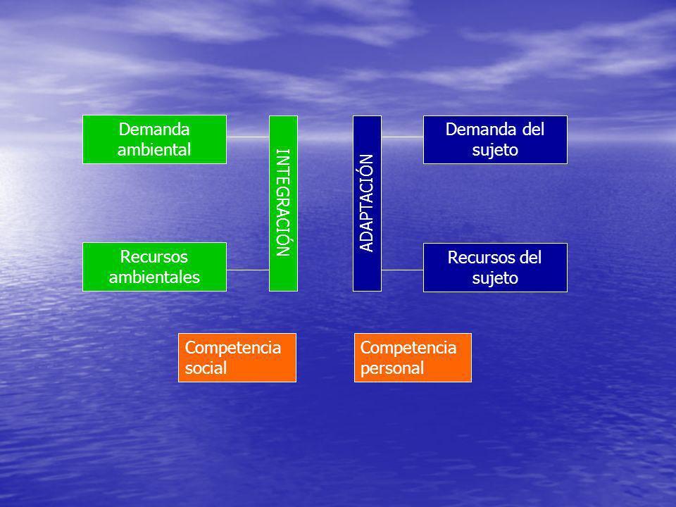 Demanda ambiental Demanda del sujeto. INTEGRACIÓN. ADAPTACIÓN. Recursos ambientales. Recursos del sujeto.
