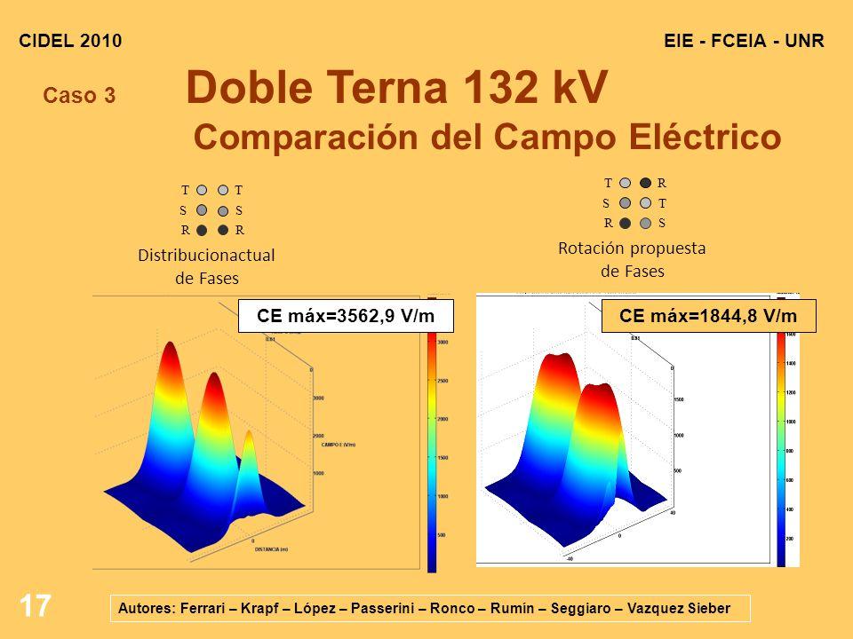 Caso 3 Doble Terna 132 kV Comparación del Campo Eléctrico