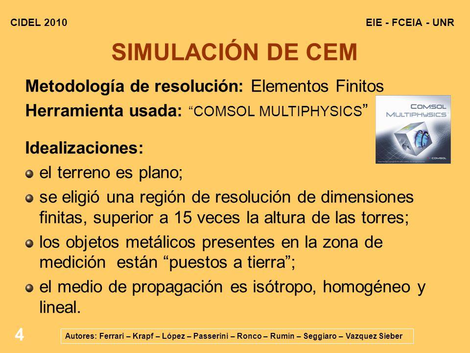 SIMULACIÓN DE CEM Metodología de resolución: Elementos Finitos