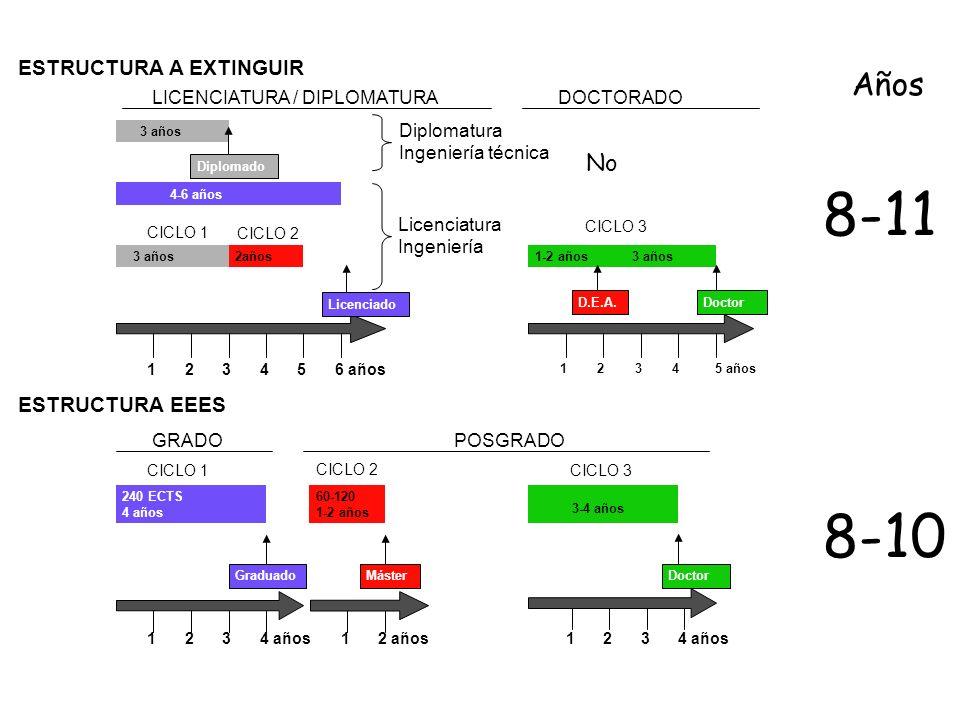 8-11 8-10 Años No ESTRUCTURA A EXTINGUIR ESTRUCTURA EEES
