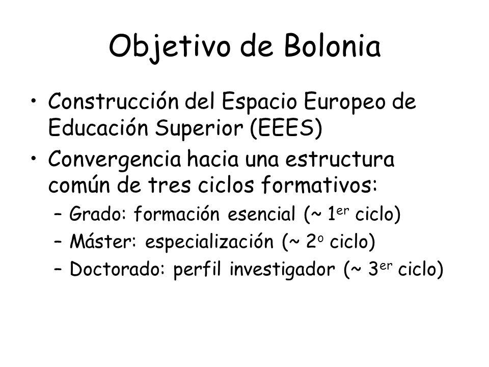 Objetivo de Bolonia Construcción del Espacio Europeo de Educación Superior (EEES) Convergencia hacia una estructura común de tres ciclos formativos:
