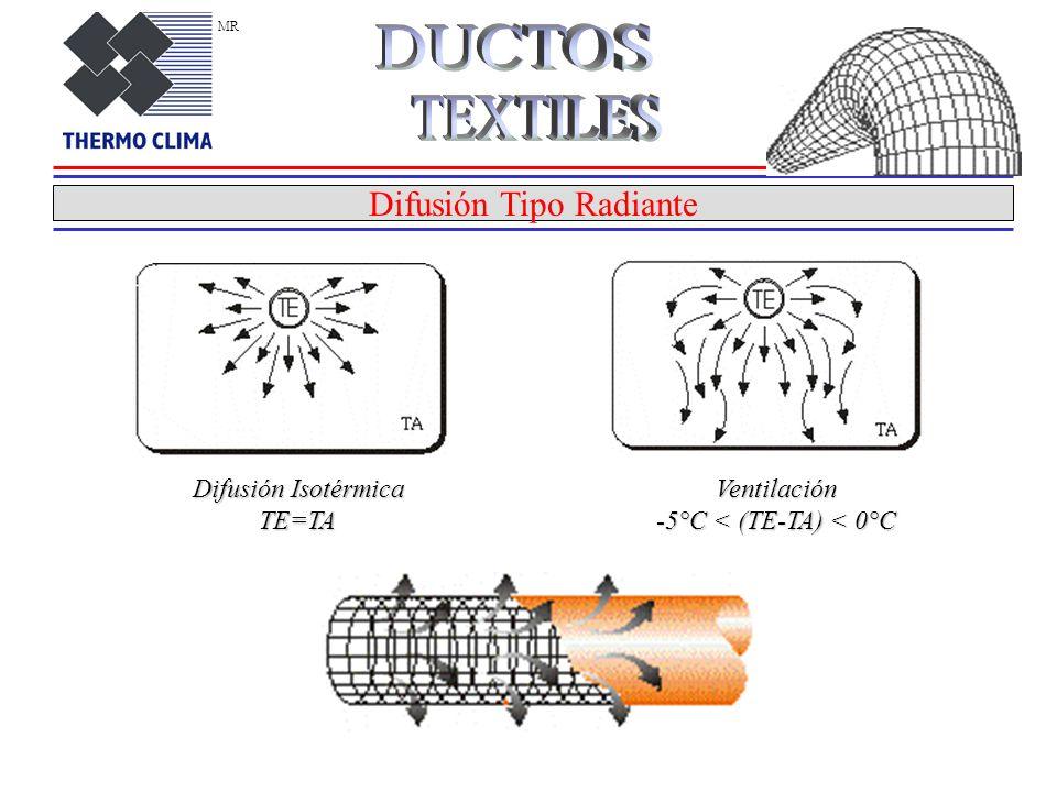DUCTOS TEXTILES Difusión Tipo Radiante Difusión Isotérmica TE=TA