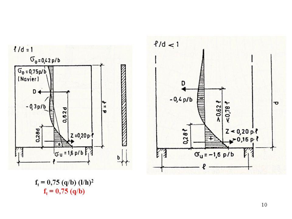 ft = 0,75 (q/b) (l/h)2 ft = 0,75 (q/b)
