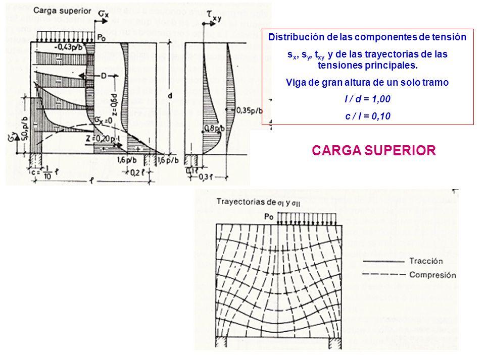 CARGA SUPERIOR Distribución de las componentes de tensión