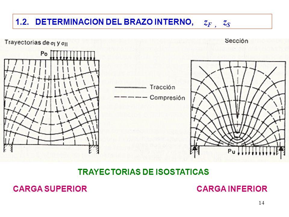 TRAYECTORIAS DE ISOSTATICAS