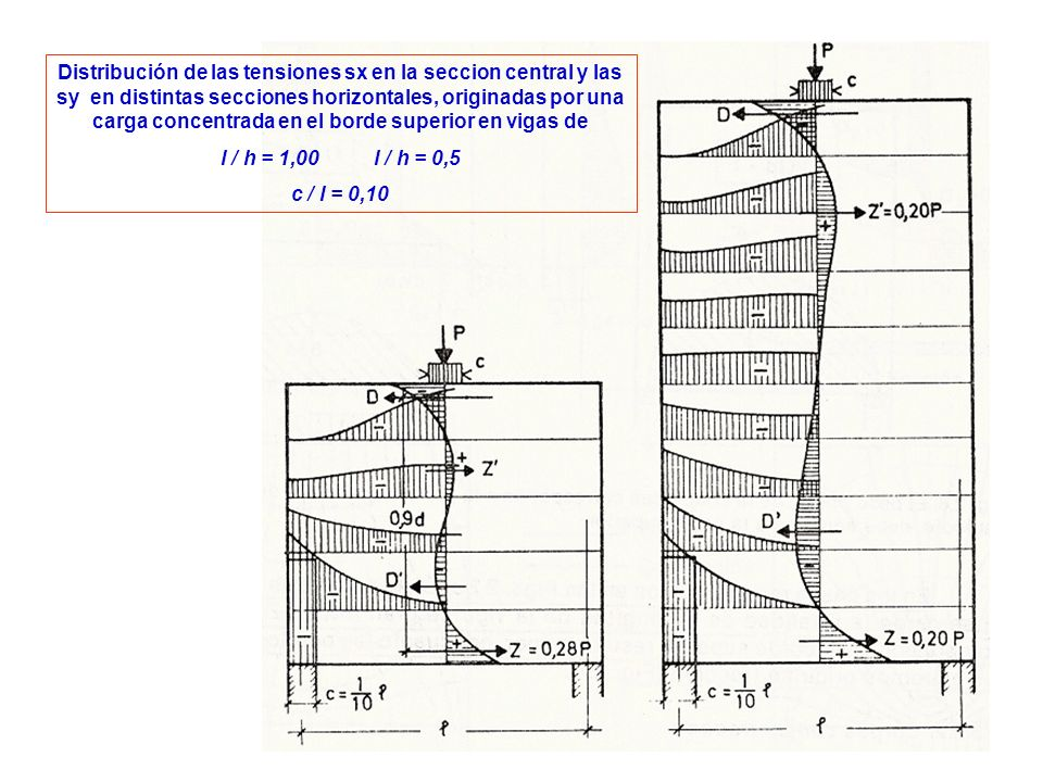 Distribución de las tensiones sx en la seccion central y las sy en distintas secciones horizontales, originadas por una carga concentrada en el borde superior en vigas de