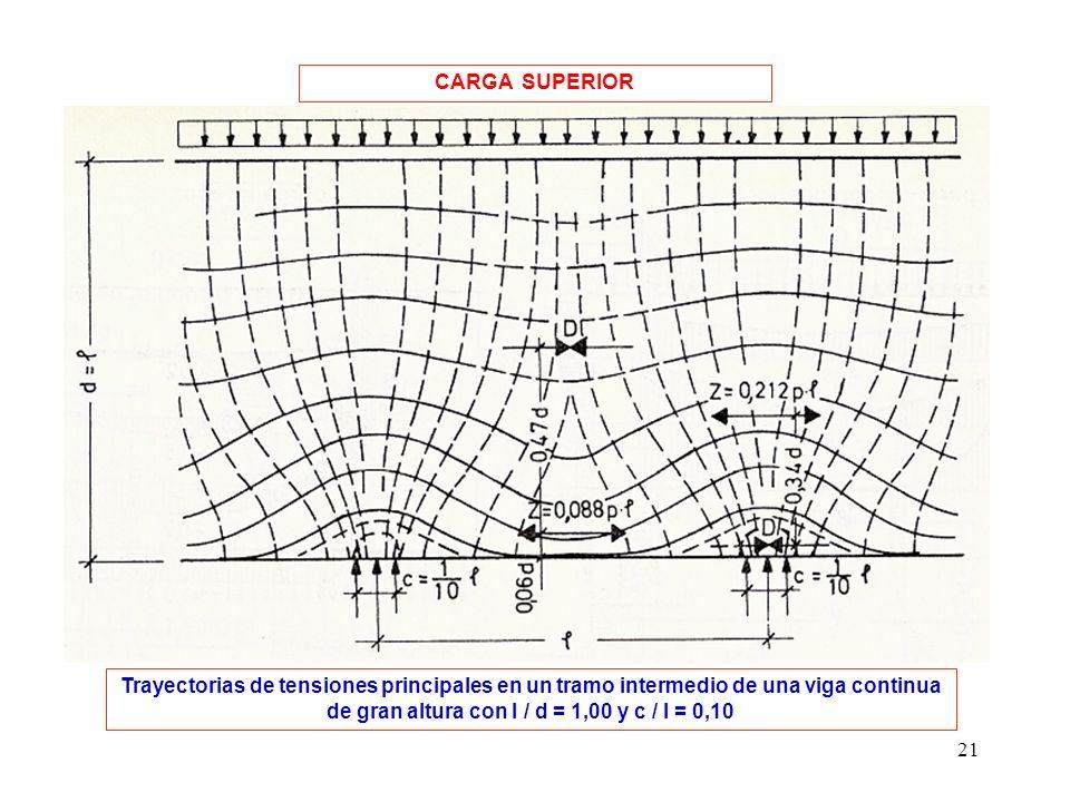 CARGA SUPERIOR Trayectorias de tensiones principales en un tramo intermedio de una viga continua de gran altura con l / d = 1,00 y c / l = 0,10.