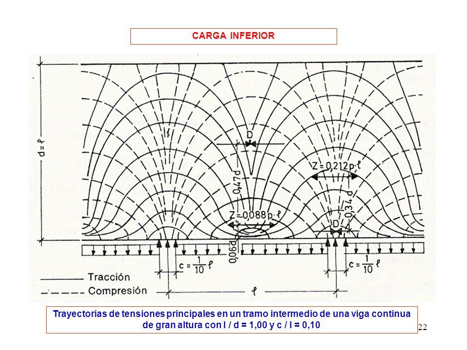 CARGA INFERIOR Trayectorias de tensiones principales en un tramo intermedio de una viga continua de gran altura con l / d = 1,00 y c / l = 0,10.
