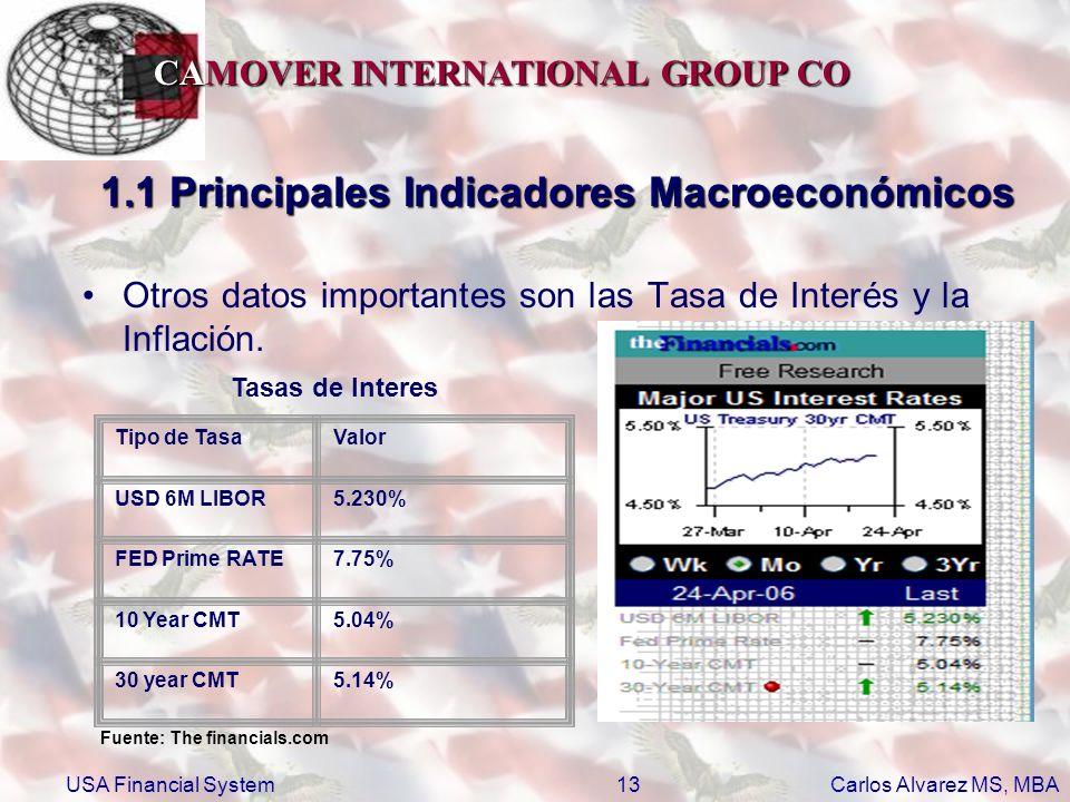 1.1 Principales Indicadores Macroeconómicos