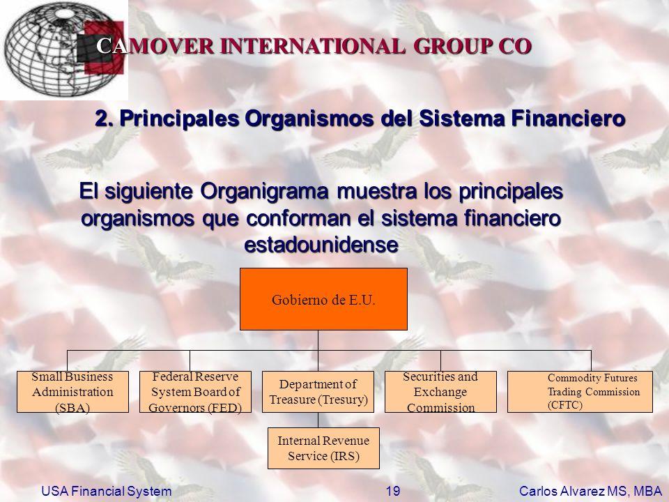 2. Principales Organismos del Sistema Financiero