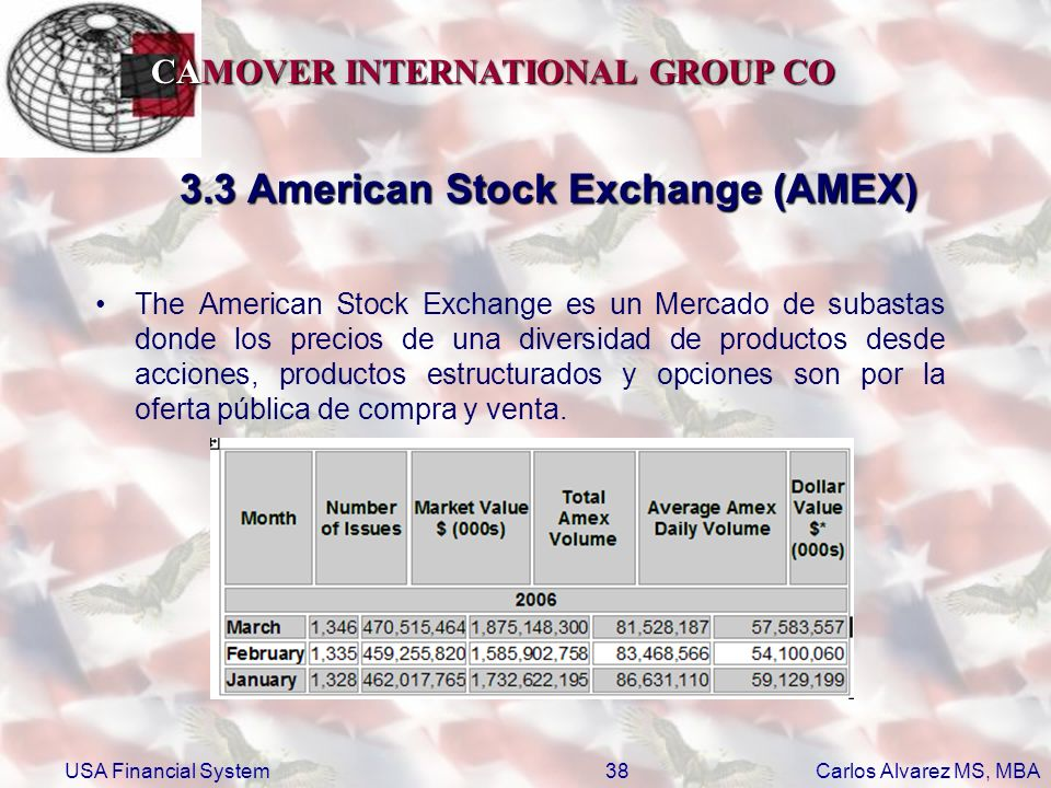 3.3 American Stock Exchange (AMEX)