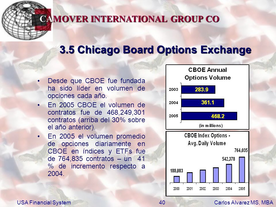 3.5 Chicago Board Options Exchange