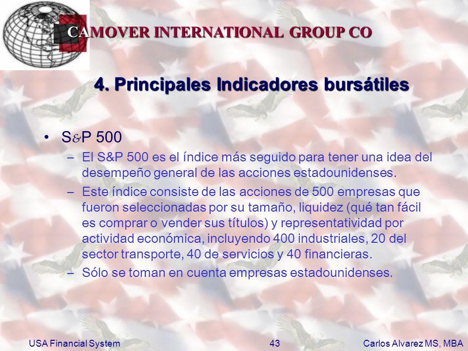 4. Principales Indicadores bursátiles