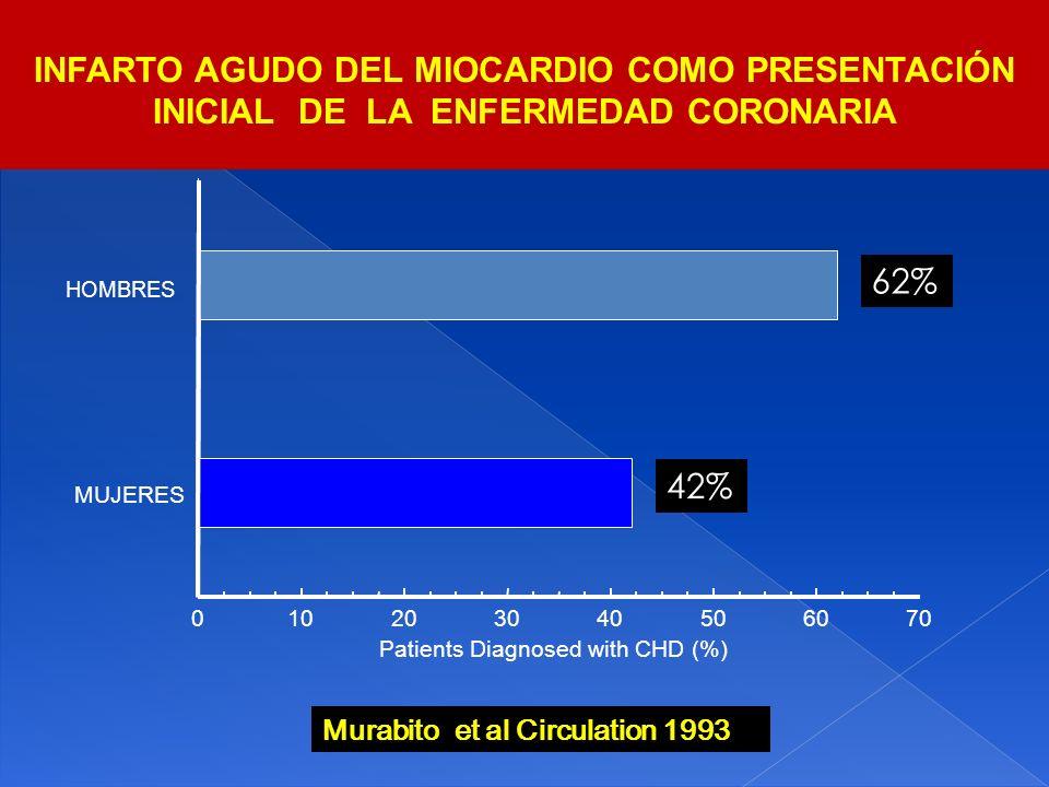 INFARTO AGUDO DEL MIOCARDIO COMO PRESENTACIÓN INICIAL DE LA ENFERMEDAD CORONARIA