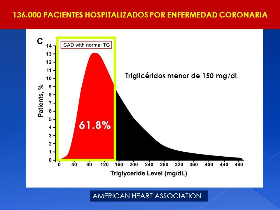 136.000 PACIENTES HOSPITALIZADOS POR ENFERMEDAD CORONARIA