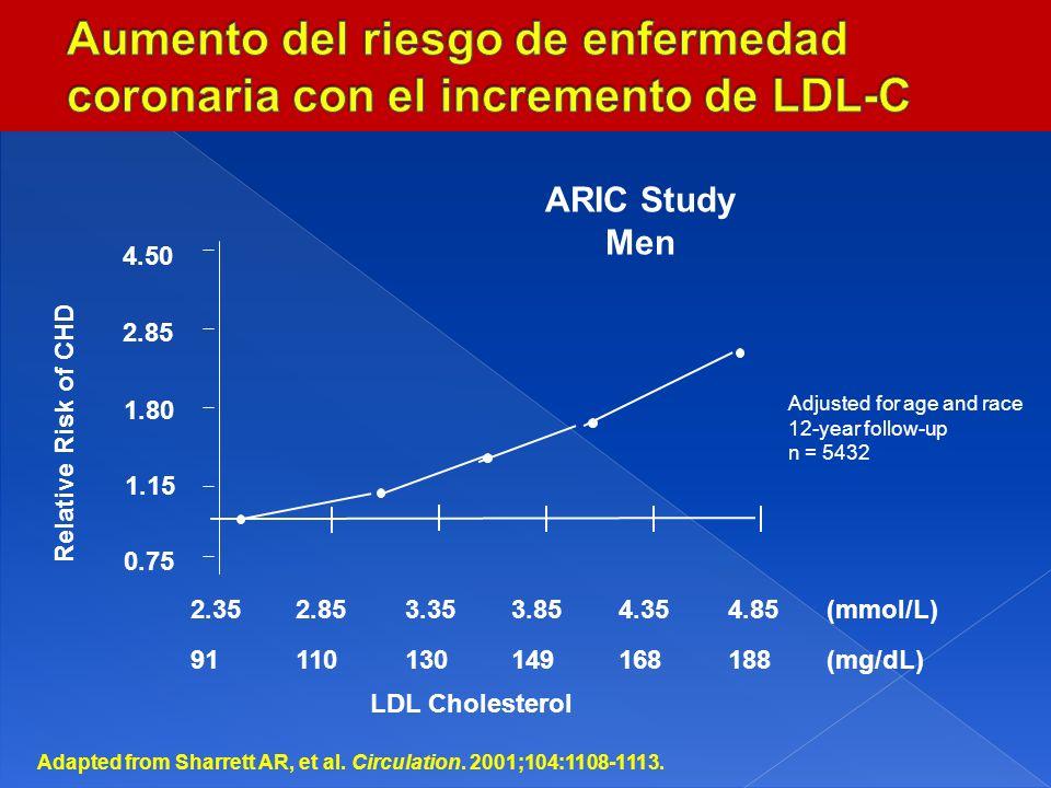 Aumento del riesgo de enfermedad coronaria con el incremento de LDL-C