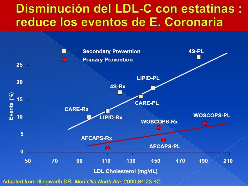 Disminución del LDL-C con estatinas : reduce los eventos de E
