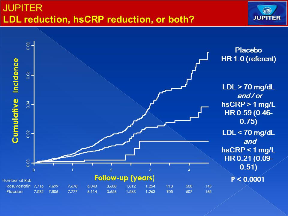 LDL reduction, hsCRP reduction, or both