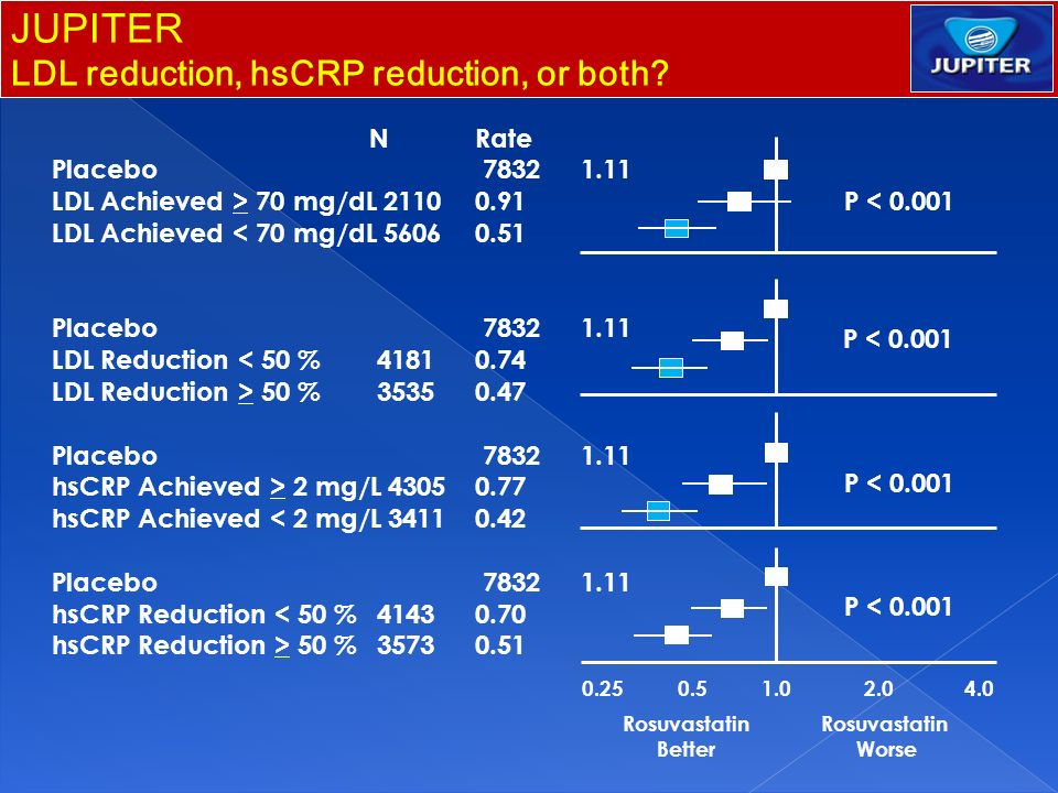 JUPITER LDL reduction, hsCRP reduction, or both N Rate