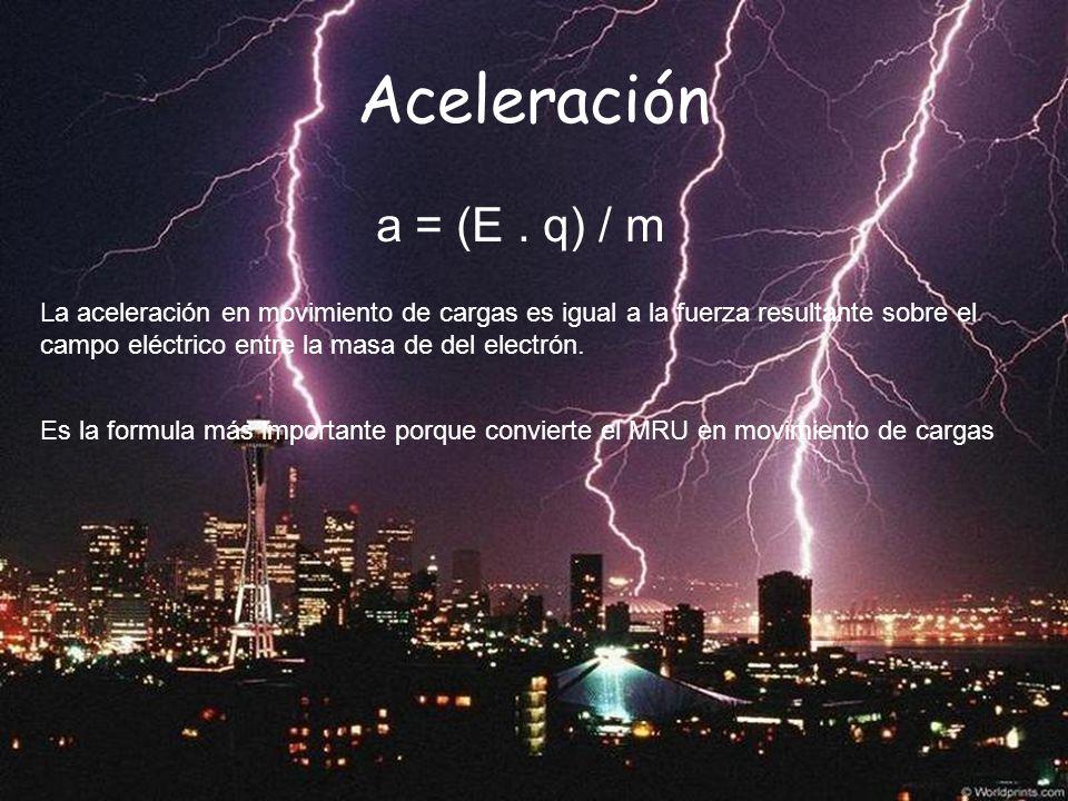 Aceleración a = (E . q) / m.