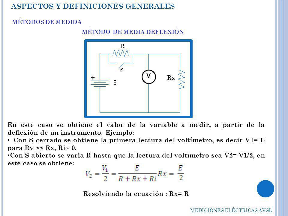 MÉTODO DE MEDIA DEFLEXIÓN Resolviendo la ecuación : Rx= R