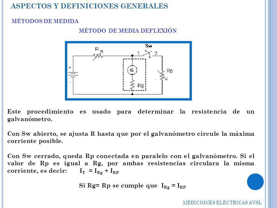 MÉTODO DE MEDIA DEFLEXIÓN Si Rg= Rp se cumple que IRg = IRP