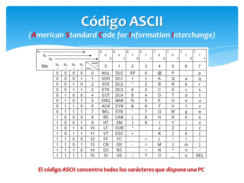 Código ASCII (American Standard Code for Information Interchange)