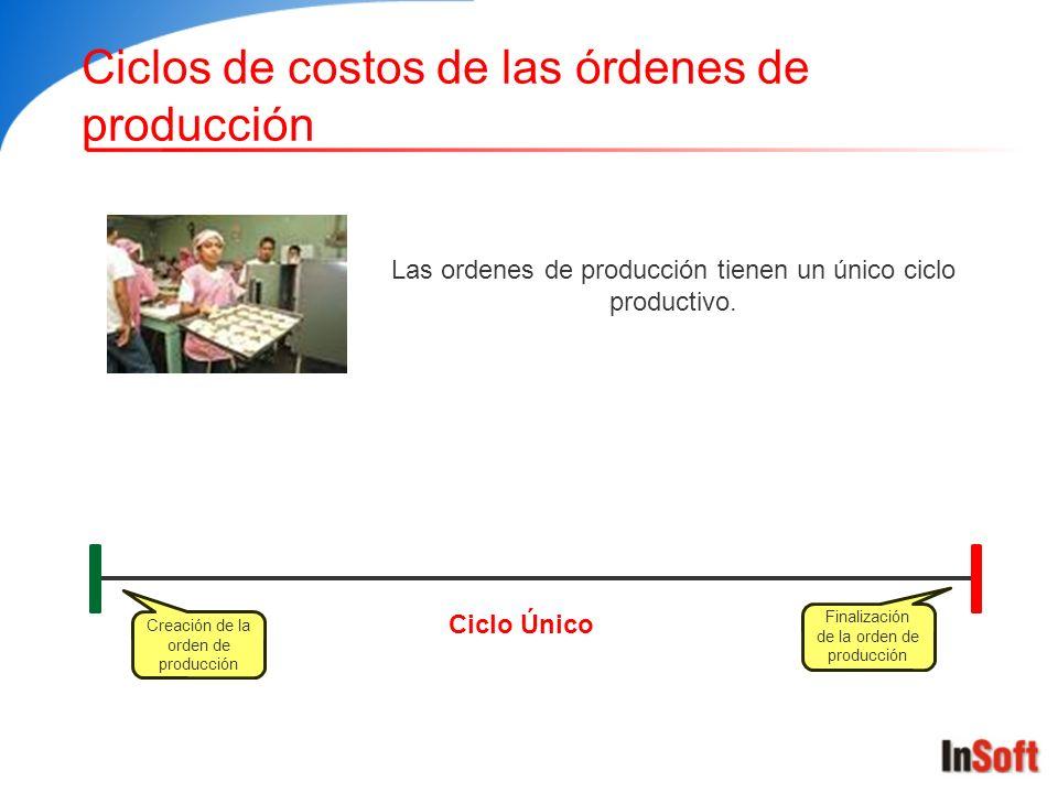 Ciclos de costos de las órdenes de producción
