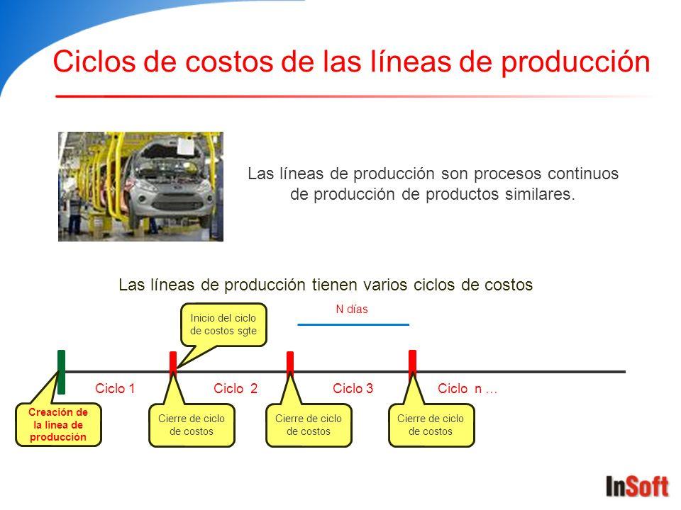 Ciclos de costos de las líneas de producción