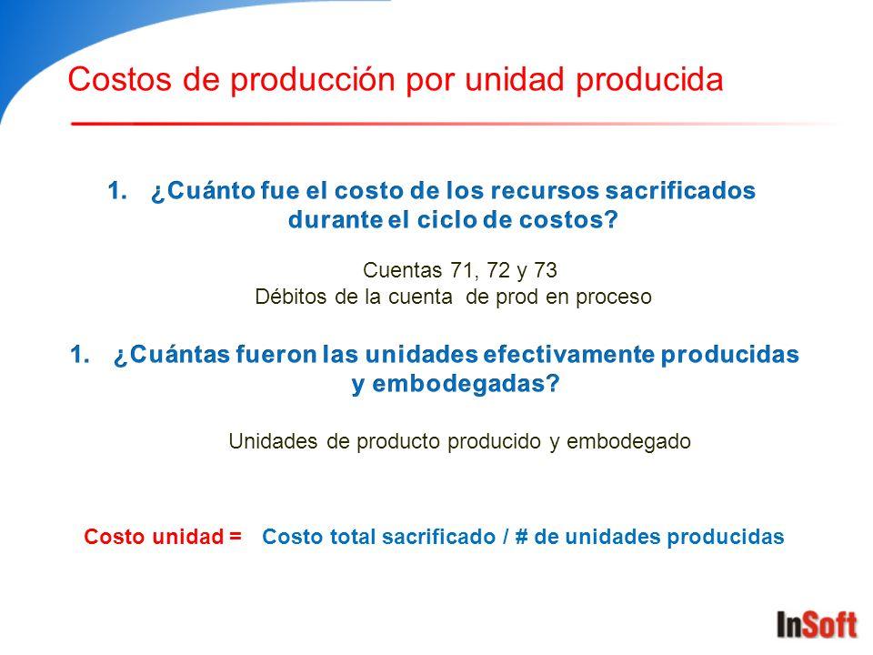 Costos de producción por unidad producida