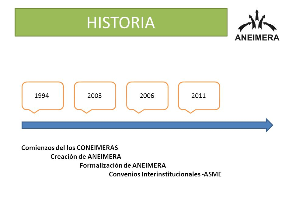 HISTORIA 1994 2003 2006 2011 Comienzos del los CONEIMERAS