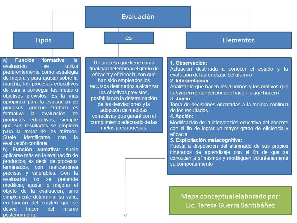 Mapa conceptual elaborado por: Lic. Teresa Guerra Santibáñez