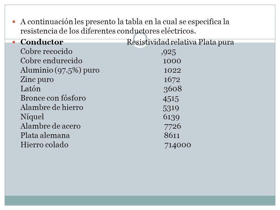 A continuación les presento la tabla en la cual se especifica la resistencia de los diferentes conductores eléctricos.