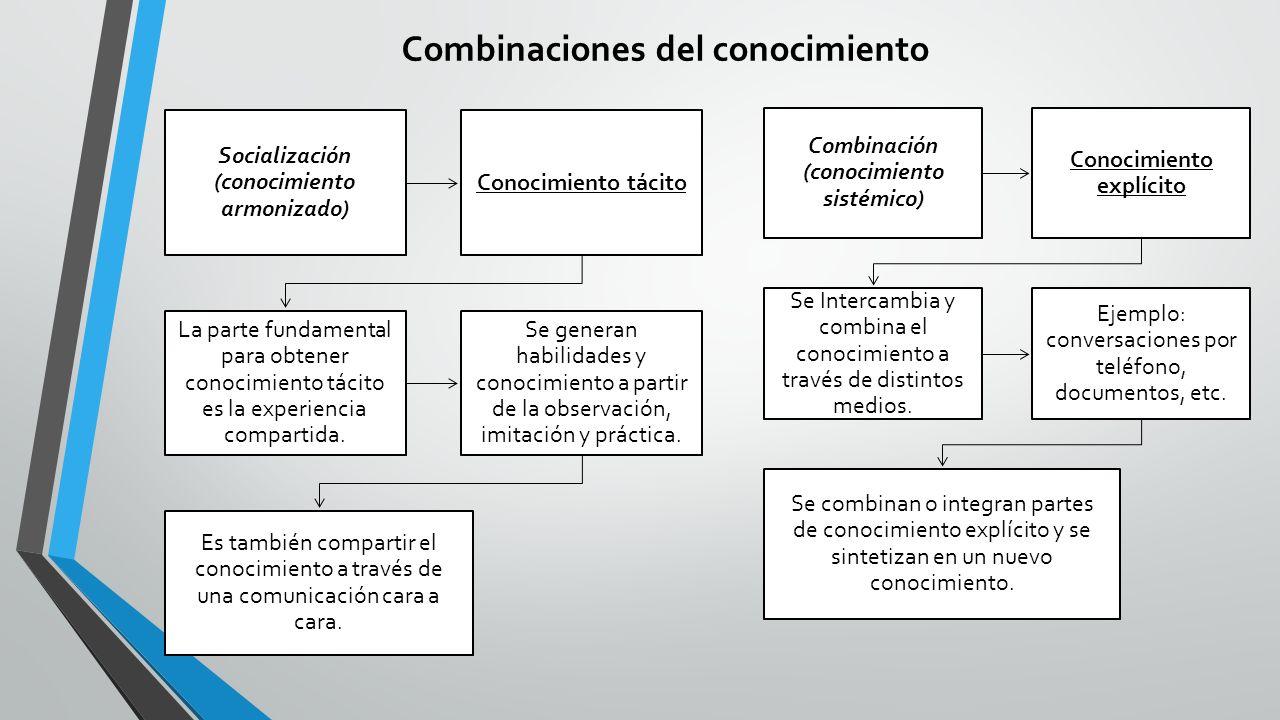 Combinaciones del conocimiento