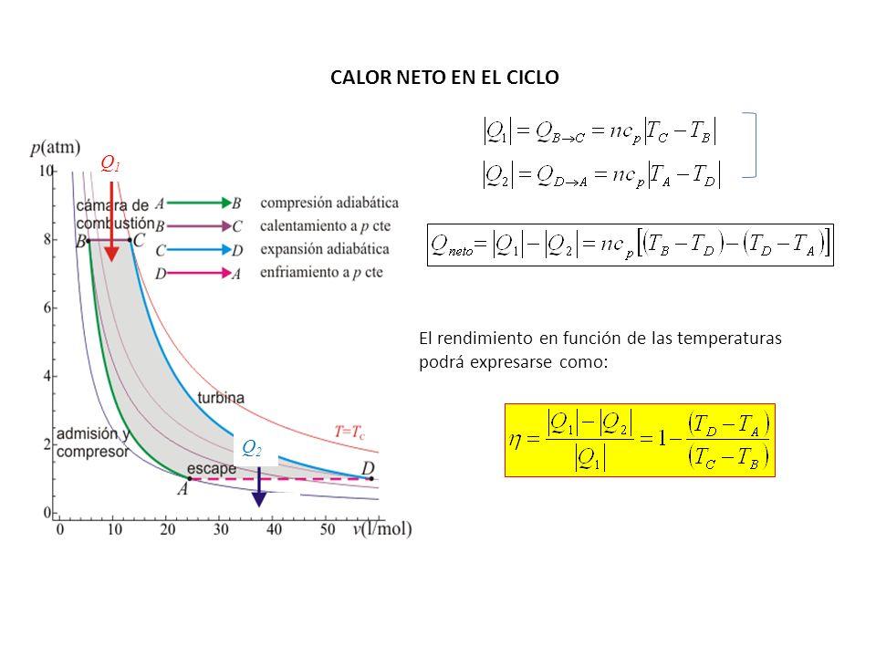 CALOR NETO EN EL CICLO. Q1. Q2.