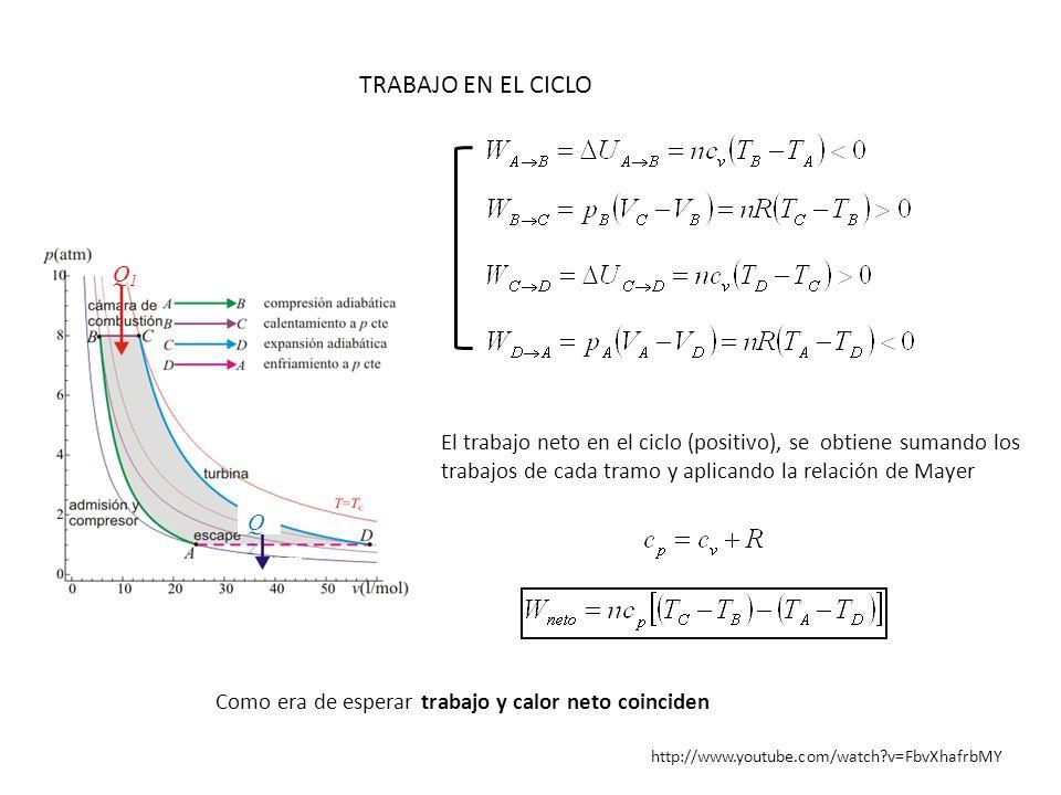 TRABAJO EN EL CICLO Q1. Q2. El trabajo neto en el ciclo (positivo), se obtiene sumando los trabajos de cada tramo y aplicando la relación de Mayer.