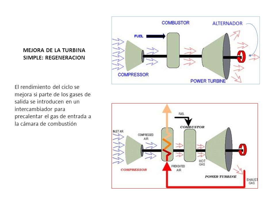 MEJORA DE LA TURBINA SIMPLE: REGENERACION