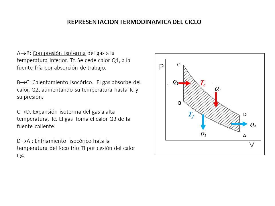 REPRESENTACION TERMODINAMICA DEL CICLO